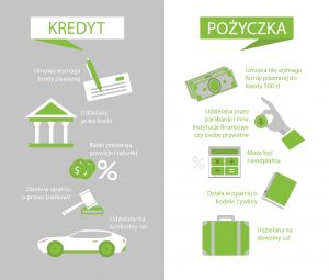 Co wybrać kredyt czy pożyczkę?